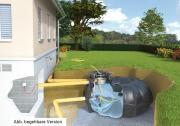 Rewatec Garten-Komplettanlage NEO Basic Retention 3.000 L